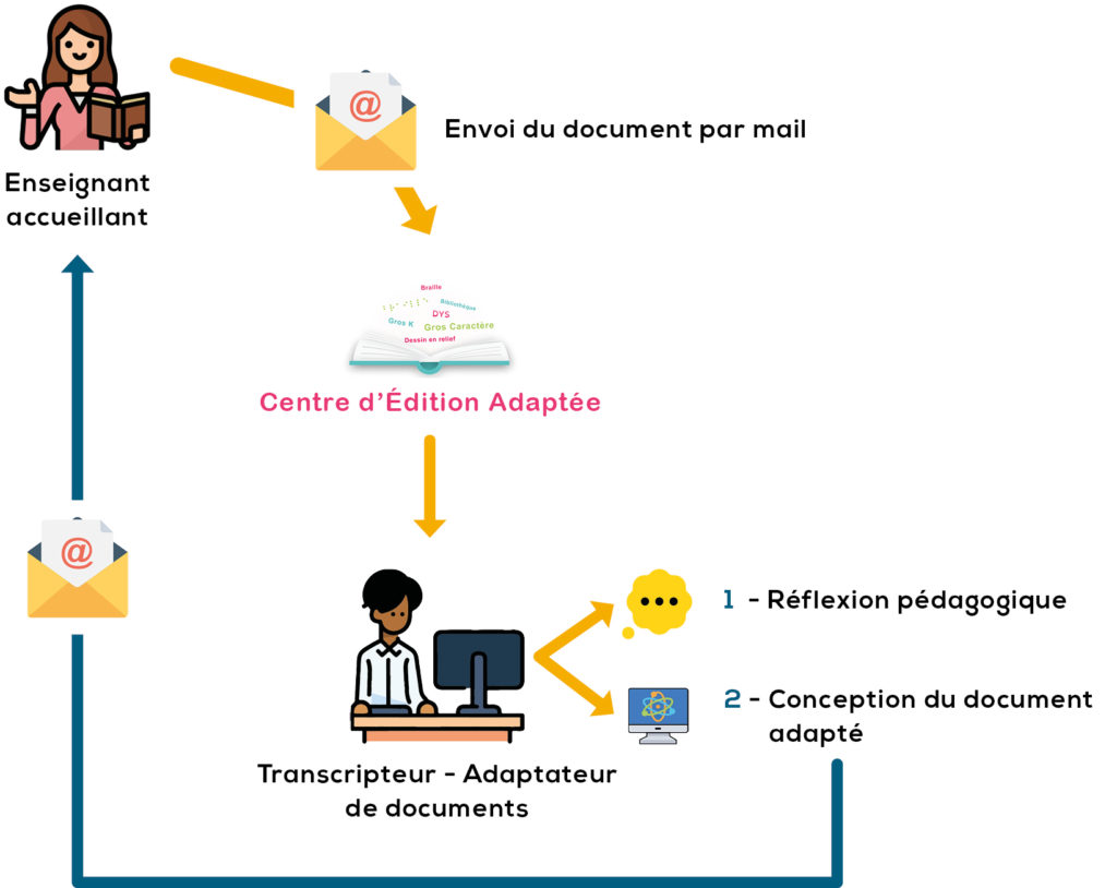 Adaptation de documents pour déficients visuels à partir du document original.